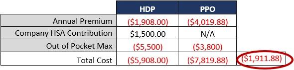 PPO vs HSA Comparison