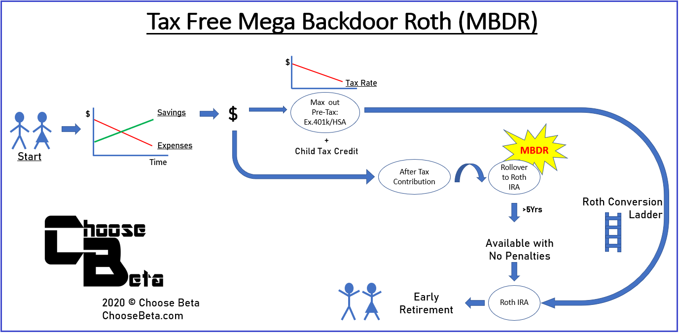 A map on how to create a Tax Free Mega Backdoor Roth IRA