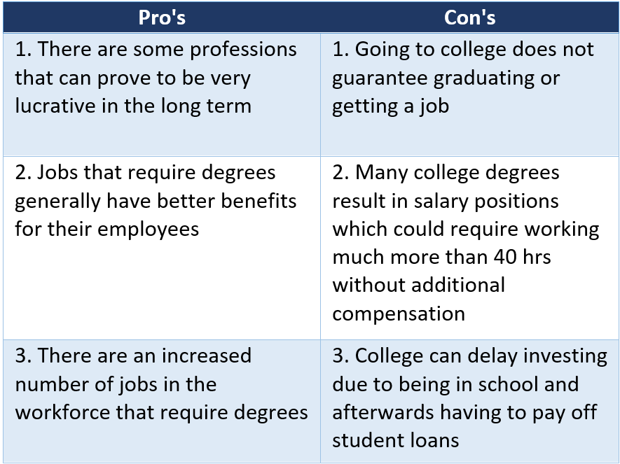Pro's and Con's of College