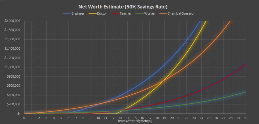Same Cost of living college grad vs no degree