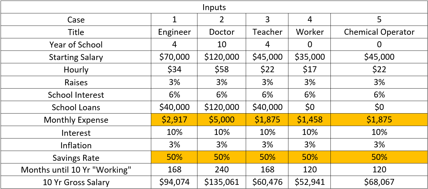 50% savings rate scenario between college grad and no degree