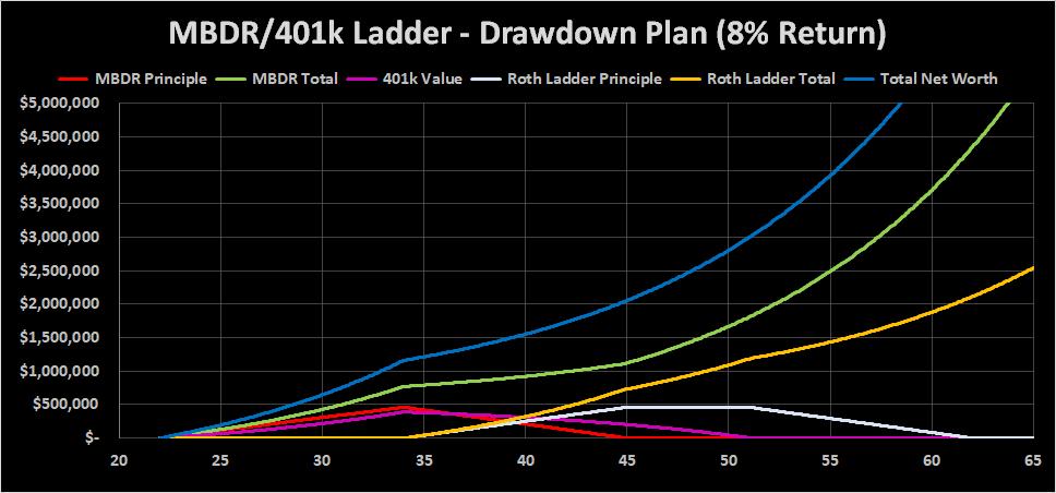 Draw Down Mega Backdoor Roth IRA at 8%