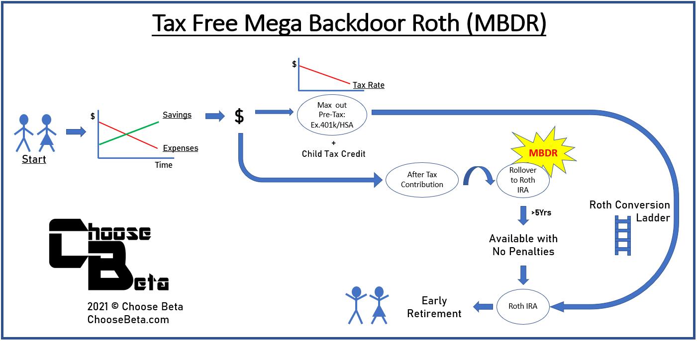 Tax Free Mega Backdoor Roth IRA