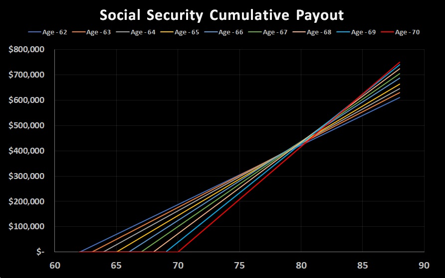 Social Security withdrawal rates (no Interest)