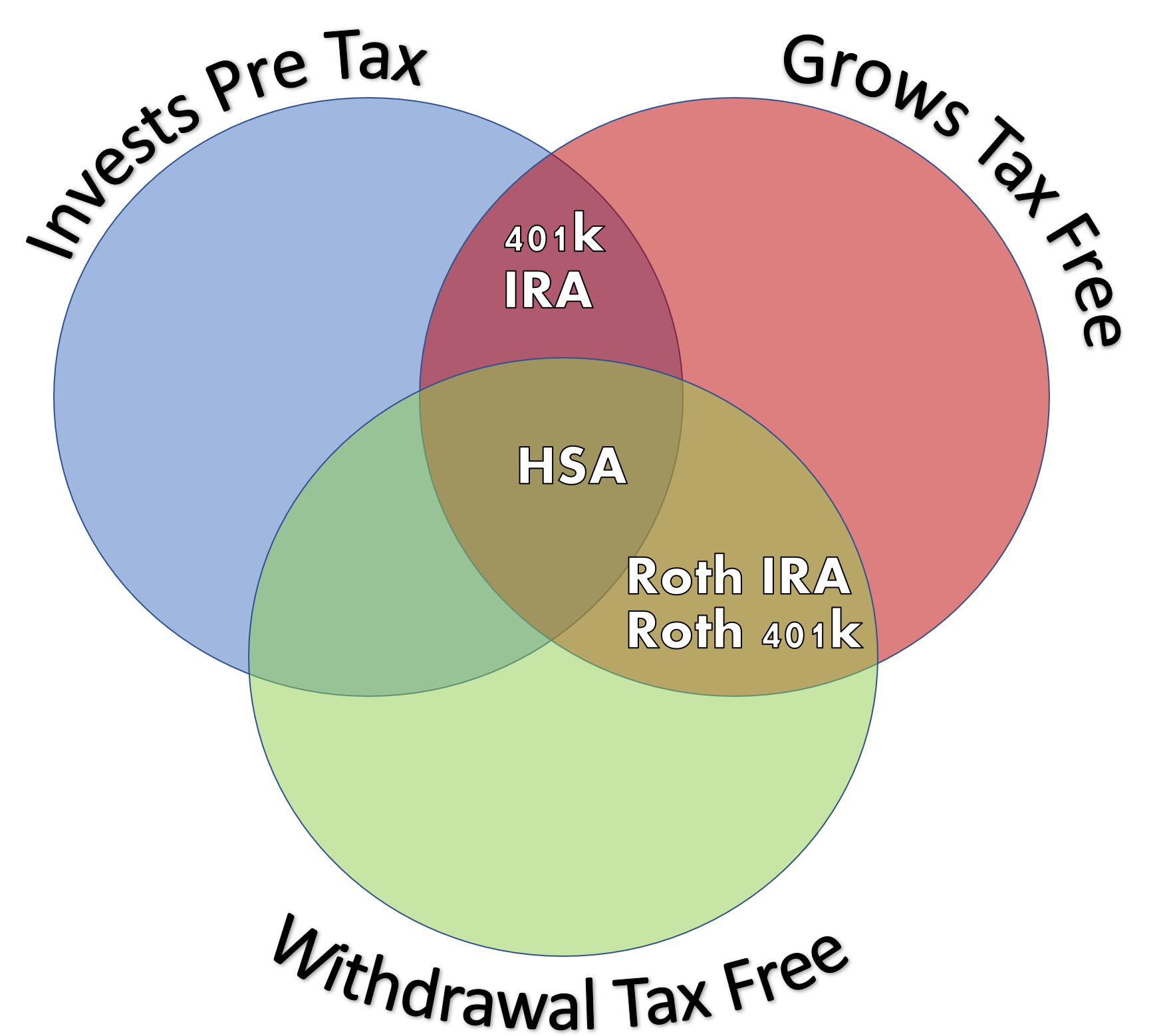 The Big Deal About The HSA Triple Tax Benefit
