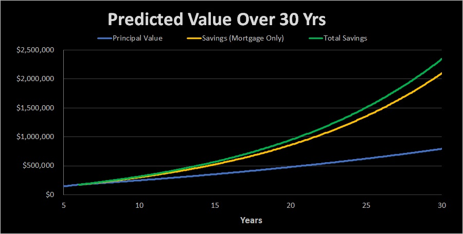 exponential savings trajectory