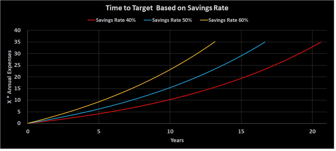 Savings Rate Effect on Time