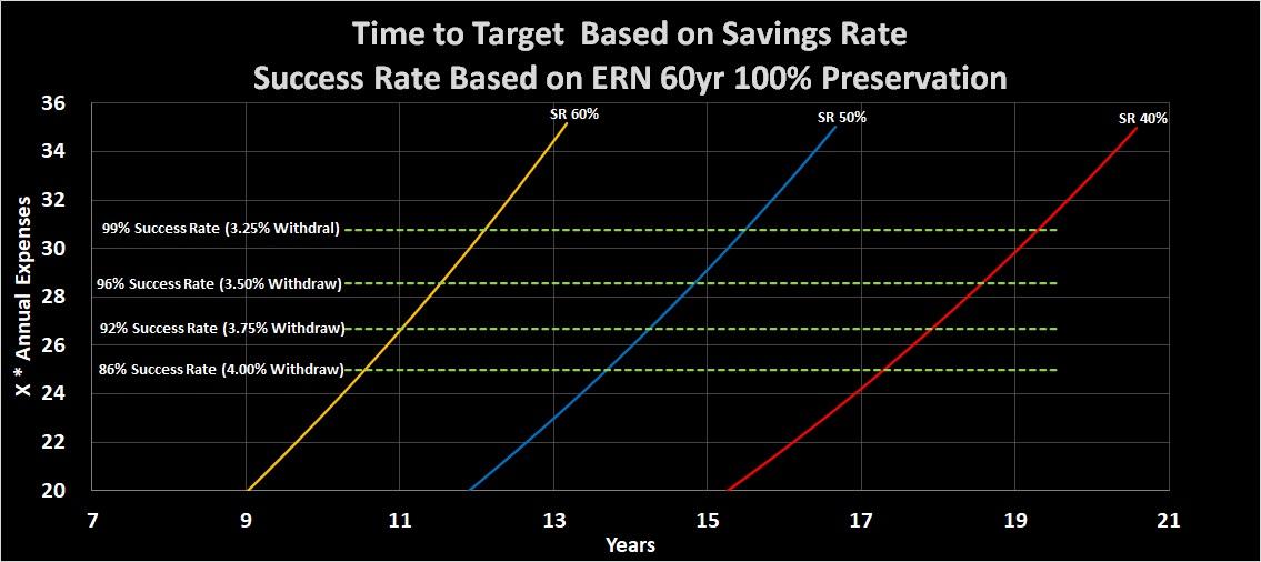 Savings Rate vs Safe Withdrawal Rate