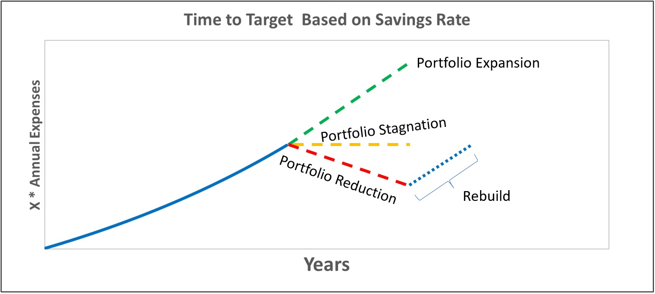 Withdrawal Rate Effect on Portfolio