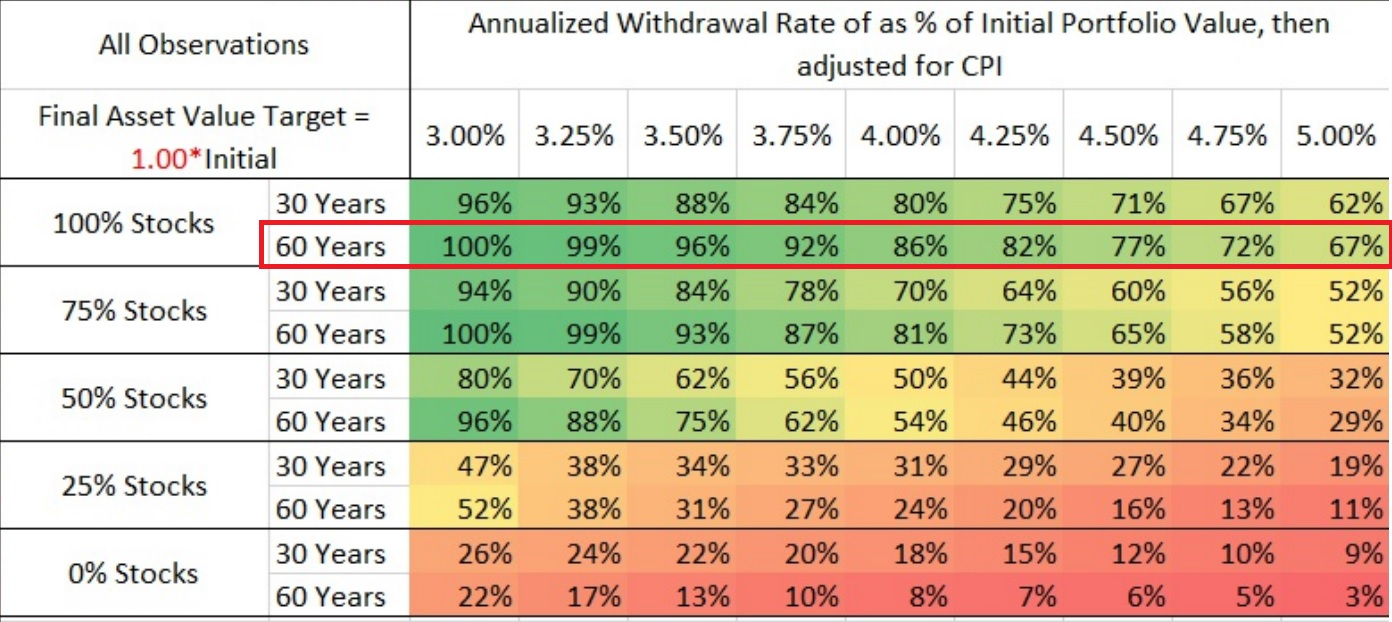 ERN Table for Safe Withdrawal rates
